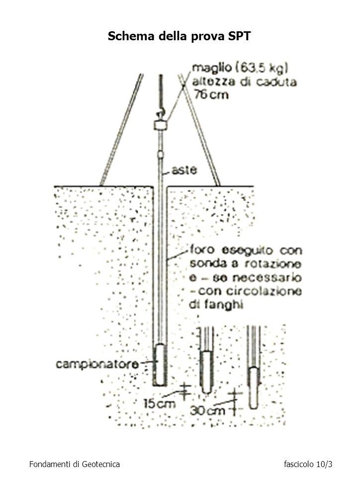 Schema della prova SPT Fondamenti di Geotecnicafascicolo 10/3
