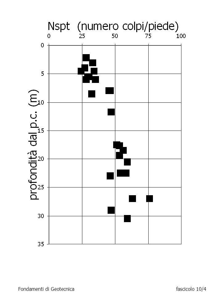 in cui è un parametro adimensionale che assume valori compresi tra 2.5 e 5 passando dalle sabbie fini a quelle ghiaiose.