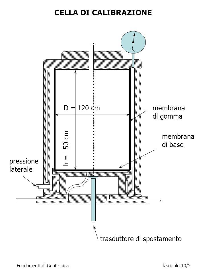 CELLA DI CALIBRAZIONE D = 120 cm h = 150 cm membrana di gomma membrana di base trasduttore di spostamento pressione laterale Fondamenti di Geotecnicaf