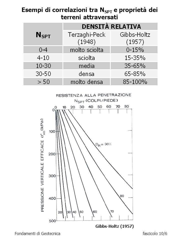 Esempi di correlazioni tra N SPT e proprietà dei terreni attraversati Fondamenti di Geotecnicafascicolo 10/6 Gibbs-Holtz (1957)