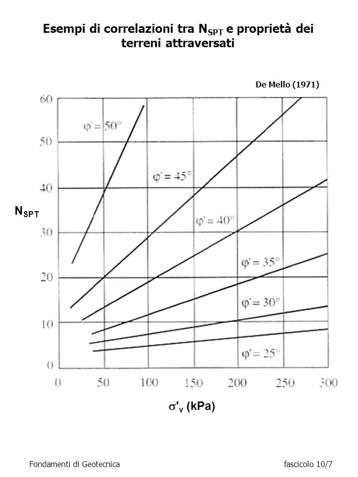 Esempi di correlazioni tra N SPT e proprietà dei terreni attraversati Fondamenti di Geotecnicafascicolo 10/7 De Mello (1971) ' v (kPa) N SPT
