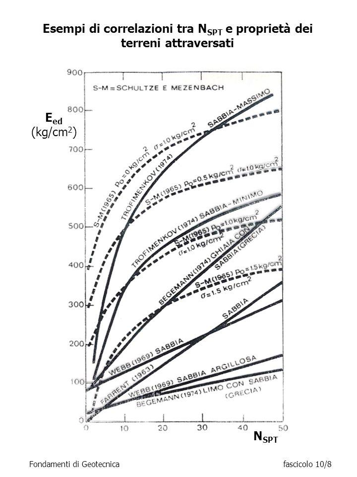 CONE PENETRATION TEST (CPT) Tipo di attrezzo: penetrometro standardizzato dotato di punta conica (D = 37.5 mm; = 60°), aste cave ed eventualmente manicotto con superficie laterale di 150 cm 2 Installazione: da piano campagna Modalità di applicazione dei carichi: a pressione, con velocità di 2 cm/s Procedure sperimentali: infissione per tratti di 10 cm con avanzamento alternato di punta, di punta e manicotto laterale, di tutto l attrezzo (penetrometro meccanico); avanzamento continuo (penetrometro elettrico) Grandezze misurate: resistenza alla punta q c e laterale f s Restituzione dati: diagrammi continui di q c, f s e FR=q c /f s in funzione della profondità (salvo nel caso di rifiuto allavanzamento) Parametri ottenibili: resistenza, compressibilità Tipo di interpretazione: empirica, =f(q c, v ), E ed =f(q c ), E=f(q c ), c u =f(q c, v ) Limitazioni: impossibilità di avanzare in terreni sabbiosi molto addensati o con significativa frazione ghiaiosa Notazioni: usare solo attrezzature che seguono gli standard Fondamenti di Geotecnicafascicolo 10/9