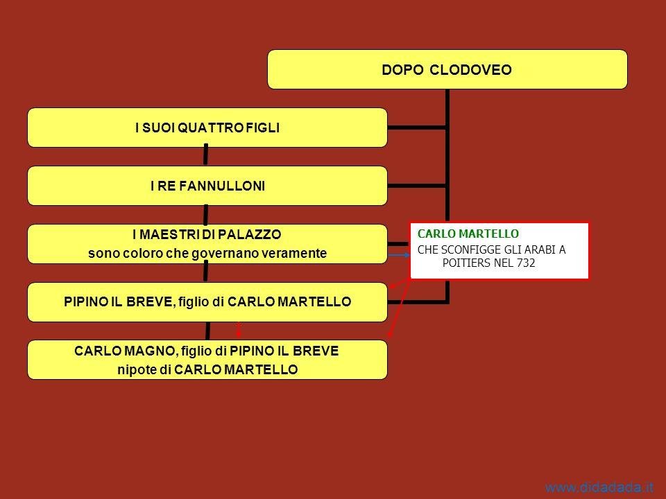 CARLO MARTELLO CHE SCONFIGGE GLI ARABI A POITIERS NEL 732 www.didadada.it
