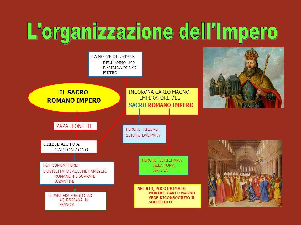 IL SACRO ROMANO IMPERO INCORONA CARLO MAGNO IMPERATORE DEL SACRO ROMANO IMPERO PERCHE RICONO- SCIUTO DAL PAPA PERCHE SI RICHAMA ALLA ROMA ANTICA PAPA LEONE III PER COMBATTERE: LOSTILITA DI ALCUNE FAMIGLIE ROMANE e I SOVRANI BIZANTINI IL PAPA ERA FUGGITO AD AQUISGRANA IN FRANCIA NEL 814, POCO PRIMA DI MORIRE, CARLO MAGNO VEDE RICONSOCIUTO IL SUO TITOLO CHIESE AIUTO A CARLOMAGNO LA NOTTE DI NATALE DELLANNO 800 BASILICA DI SAN PIETRO