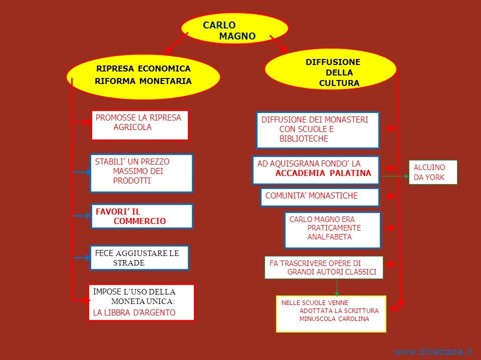 RIPRESA ECONOMICA RIFORMA MONETARIA PROMOSSE LA RIPRESA AGRICOLA STABILI UN PREZZO MASSIMO DEI PRODOTTI FAVORI IL COMMERCIO FECE AGGIUSTARE LE STRADE IMPOSE LUSO DELLA MONETA UNICA: LA LIBBRA DARGENTO DIFFUSIONE DELLA CULTURA CARLO MAGNO DIFFUSIONE DEI MONASTERI CON SCUOLE E BIBLIOTECHE AD AQUISGRANA FONDO LA ACCADEMIA PALATINA COMUNITA MONASTICHE CARLO MAGNO ERA PRATICAMENTE ANALFABETA FA TRASCRIVERE OPERE DI GRANDI AUTORI CLASSICI NELLE SCUOLE VENNE ADOTTATA LA SCRITTURA MINUSCOLA CAROLINA ALCUINO DA YORK www.didadada.it