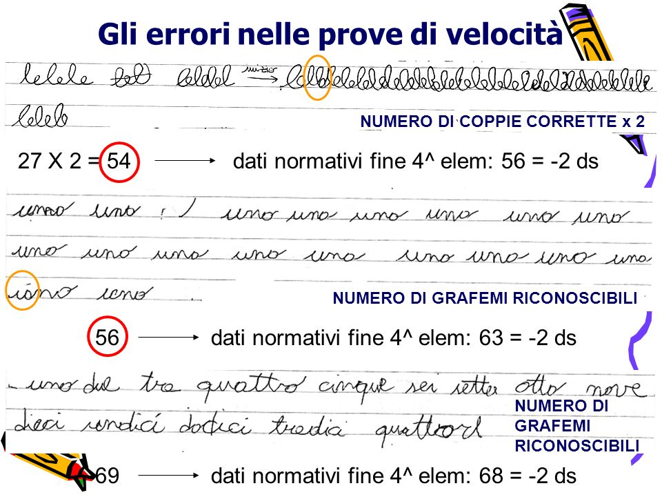 Gli errori nelle prove di velocità NUMERO DI COPPIE CORRETTE x 2 27 X 2 = 54dati normativi fine 4^ elem: 56 = -2 ds 56dati normativi fine 4^ elem: 63