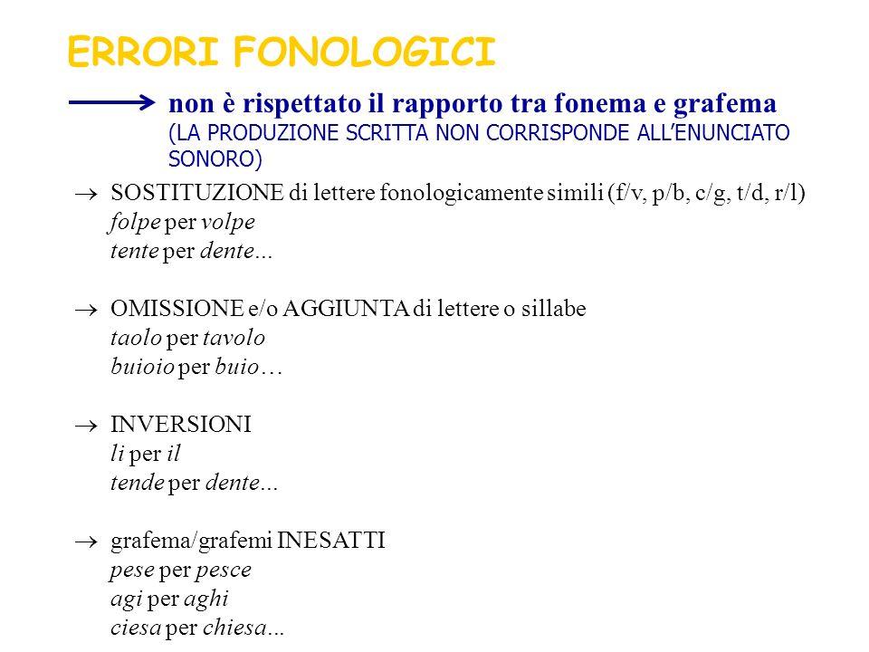 SOSTITUZIONE di lettere fonologicamente simili (f/v, p/b, c/g, t/d, r/l) folpe per volpe tente per dente... OMISSIONE e/o AGGIUNTA di lettere o sillab