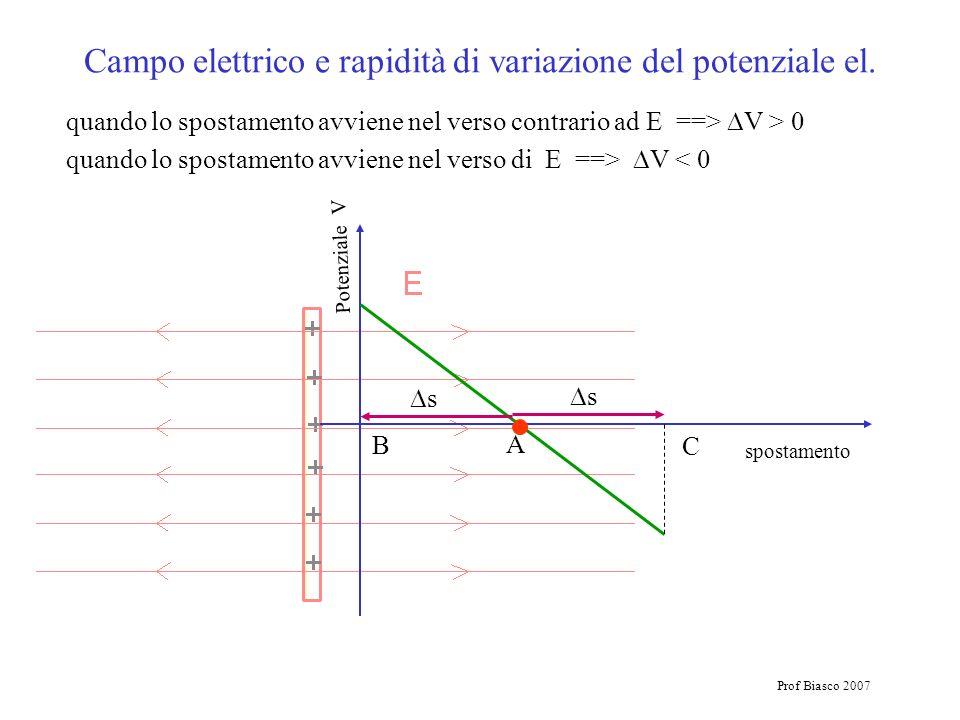 Prof Biasco 2007 Campo elettrico e rapidità di variazione del potenziale el. B A C spostamento Potenziale V s s quando lo spostamento avviene nel vers
