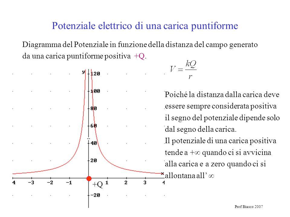 Prof Biasco 2007 Diagramma del Potenziale in funzione della distanza del campo generato da una carica puntiforme positiva +Q. +Q Poiché la distanza da