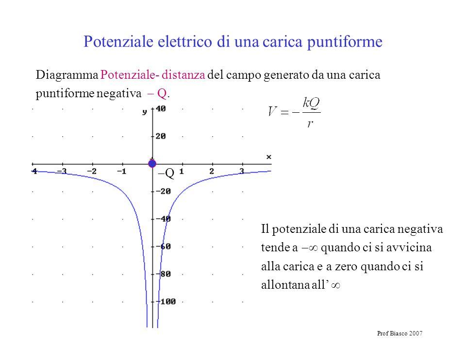 Prof Biasco 2007 Diagramma Potenziale- distanza del campo generato da una carica puntiforme negativa Q. Q Il potenziale di una carica negativa tende a