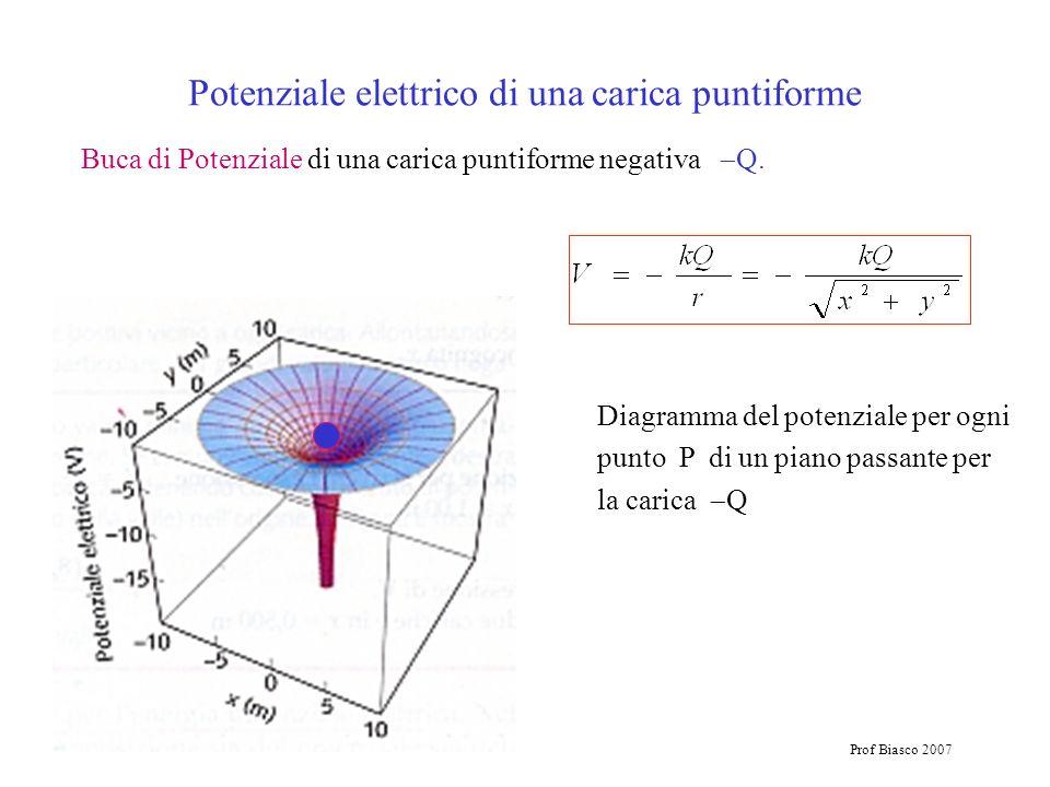 Prof Biasco 2007 Buca di Potenziale di una carica puntiforme negativa Q. Diagramma del potenziale per ogni punto P di un piano passante per la carica