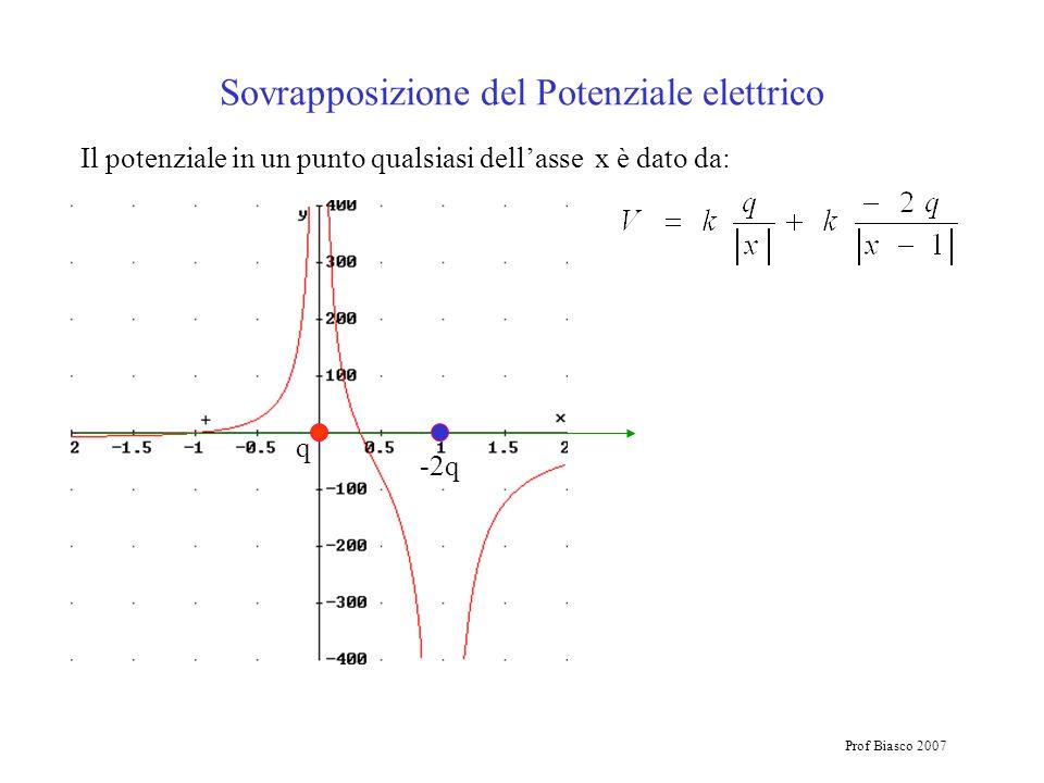 Prof Biasco 2007 Il potenziale in un punto qualsiasi dellasse x è dato da: Sovrapposizione del Potenziale elettrico q -2q