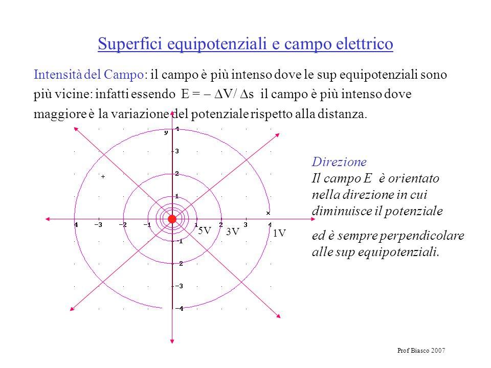 Prof Biasco 2007 Superfici equipotenziali e campo elettrico Intensità del Campo: il campo è più intenso dove le sup equipotenziali sono più vicine: in