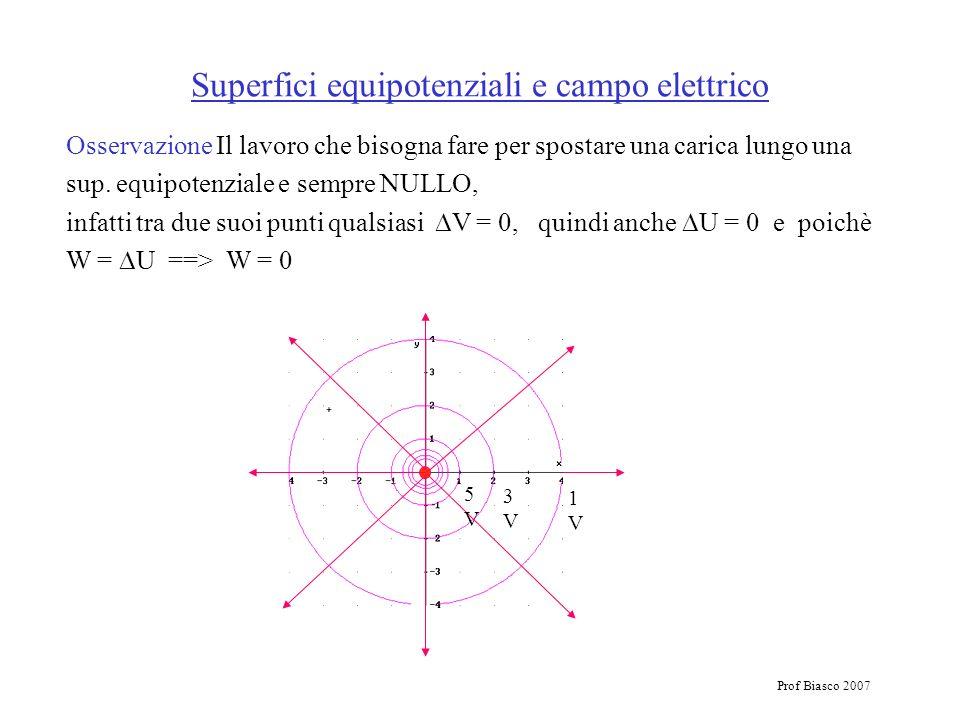 Prof Biasco 2007 Superfici equipotenziali e campo elettrico Osservazione Il lavoro che bisogna fare per spostare una carica lungo una sup. equipotenzi