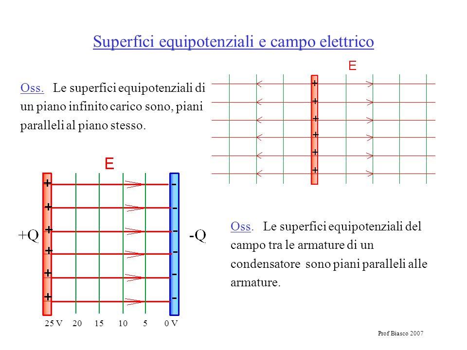 Prof Biasco 2007 Superfici equipotenziali e campo elettrico Oss. Le superfici equipotenziali di un piano infinito carico sono, piani paralleli al pian