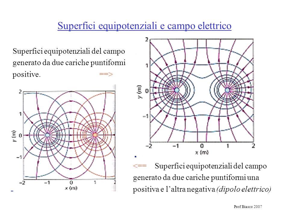 Prof Biasco 2007 Superfici equipotenziali e campo elettrico Superfici equipotenziali del campo generato da due cariche puntiformi positive.==> <== Sup