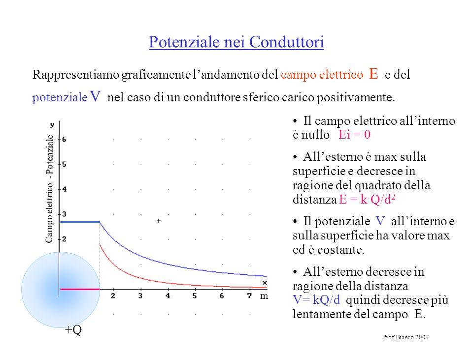 Prof Biasco 2007 Potenziale nei Conduttori Rappresentiamo graficamente landamento del campo elettrico E e del potenziale V nel caso di un conduttore s