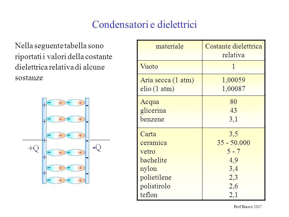 Prof Biasco 2007 Nella seguente tabella sono riportati i valori della costante dielettrica relativa di alcune sostanze Condensatori e dielettrici mate