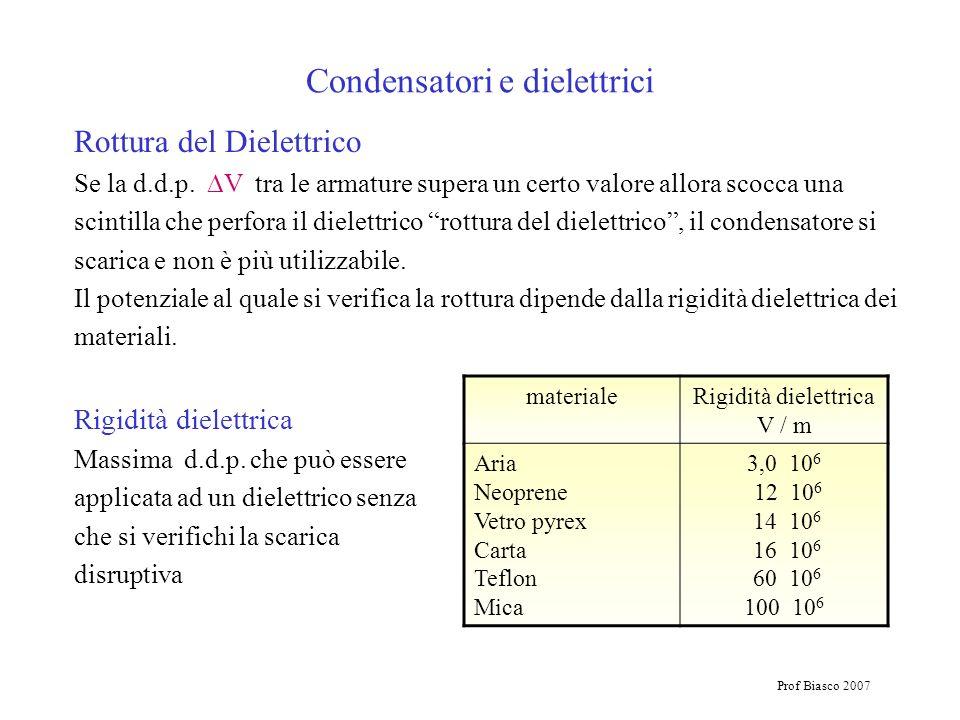 Prof Biasco 2007 Condensatori e dielettrici Rottura del Dielettrico Se la d.d.p. V tra le armature supera un certo valore allora scocca una scintilla