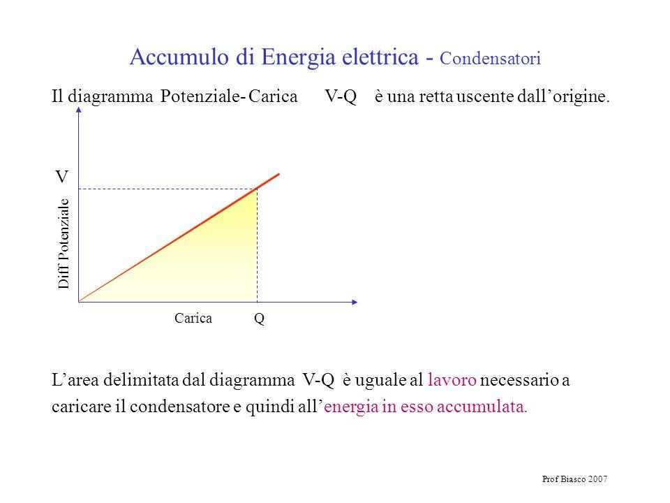 Prof Biasco 2007 Accumulo di Energia elettrica - Condensatori Il diagramma Potenziale- Carica V-Q è una retta uscente dallorigine. Larea delimitata da