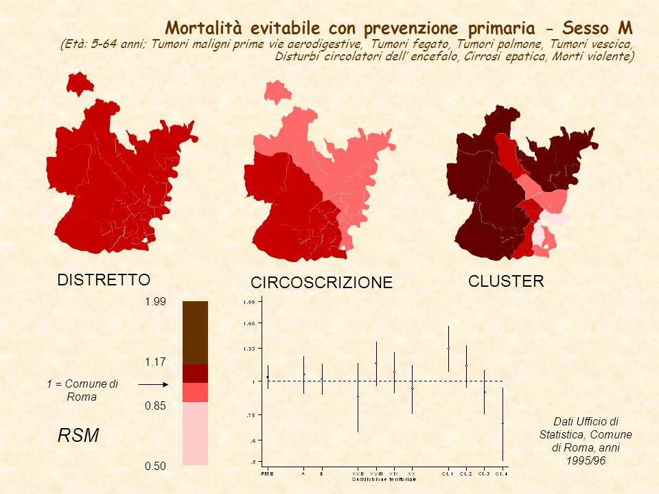 DISTRETTO CIRCOSCRIZIONE Mortalità evitabile con prevenzione primaria - Sesso M (Età: 5-64 anni; Tumori maligni prime vie aerodigestive, Tumori fegato