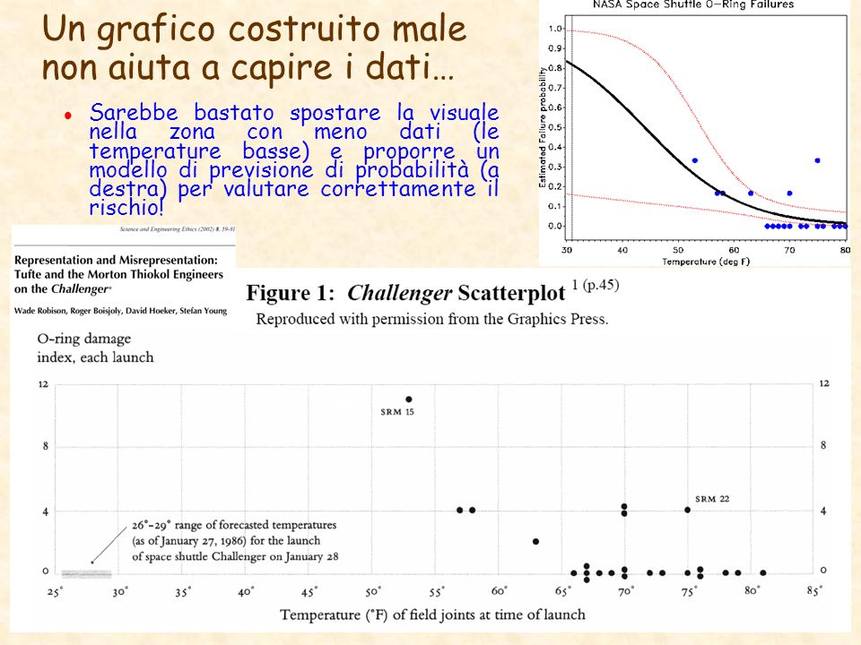 Un grafico costruito male non aiuta a capire i dati… l Sarebbe bastato spostare la visuale nella zona con meno dati (le temperature basse) e proporre