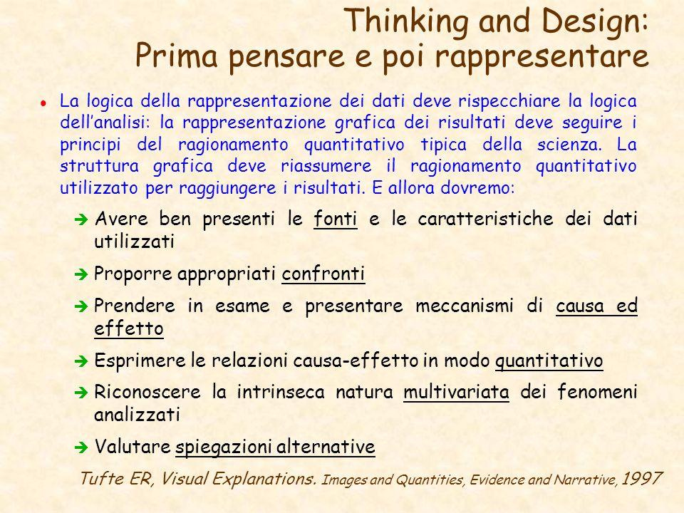Thinking and Design: Prima pensare e poi rappresentare l La logica della rappresentazione dei dati deve rispecchiare la logica dellanalisi: la rappres