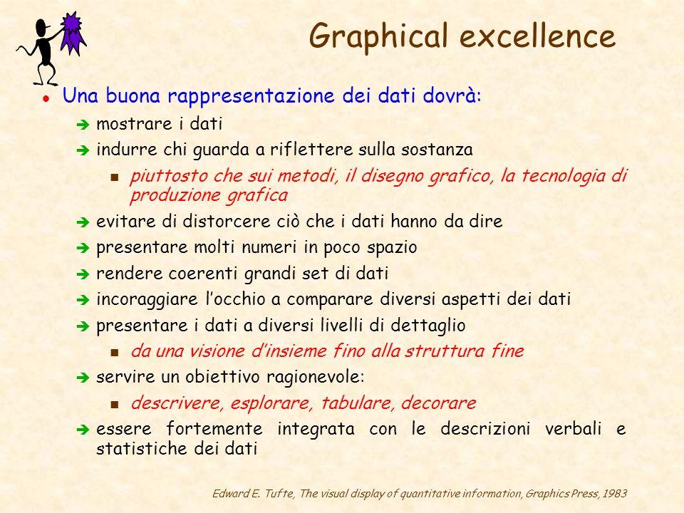 Graphical excellence l Una buona rappresentazione dei dati dovrà: è mostrare i dati è indurre chi guarda a riflettere sulla sostanza n piuttosto che s