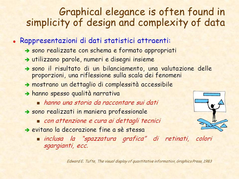 Graphical elegance is often found in simplicity of design and complexity of data l Rappresentazioni di dati statistici attraenti: è sono realizzate co