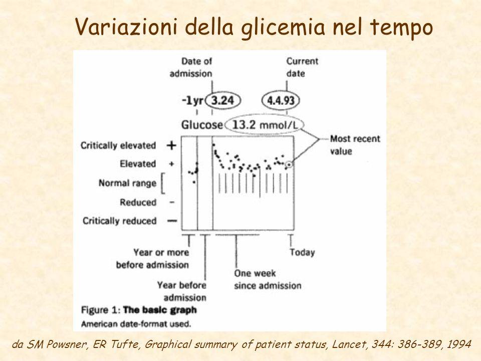 Variazioni della glicemia nel tempo da SM Powsner, ER Tufte, Graphical summary of patient status, Lancet, 344: 386-389, 1994