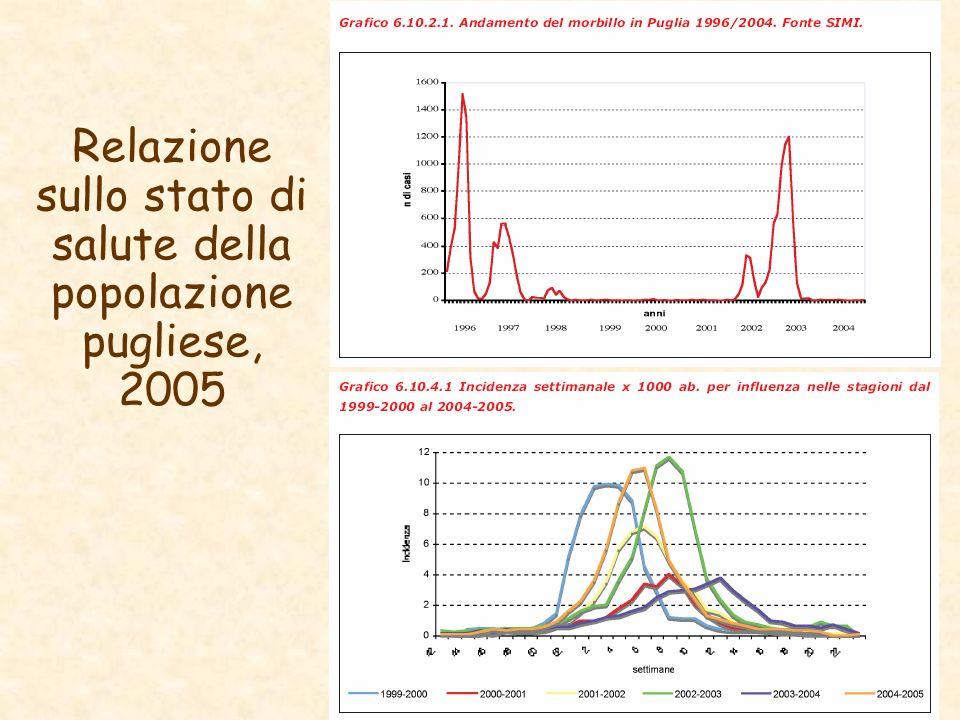 Relazione sullo stato di salute della popolazione pugliese, 2005