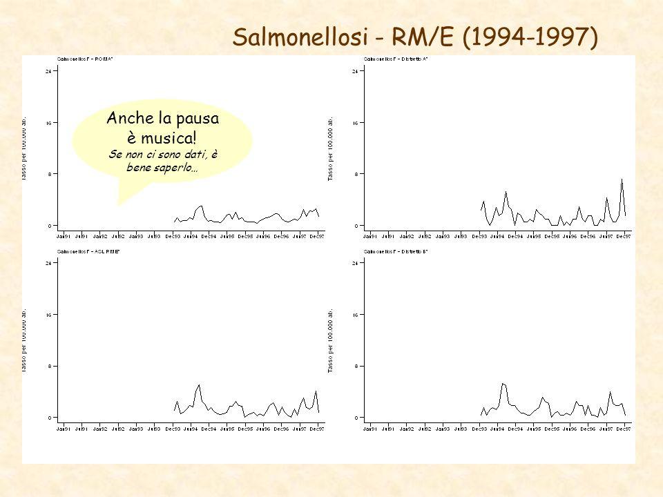 Salmonellosi - RM/E (1994-1997) Anche la pausa è musica! Se non ci sono dati, è bene saperlo…