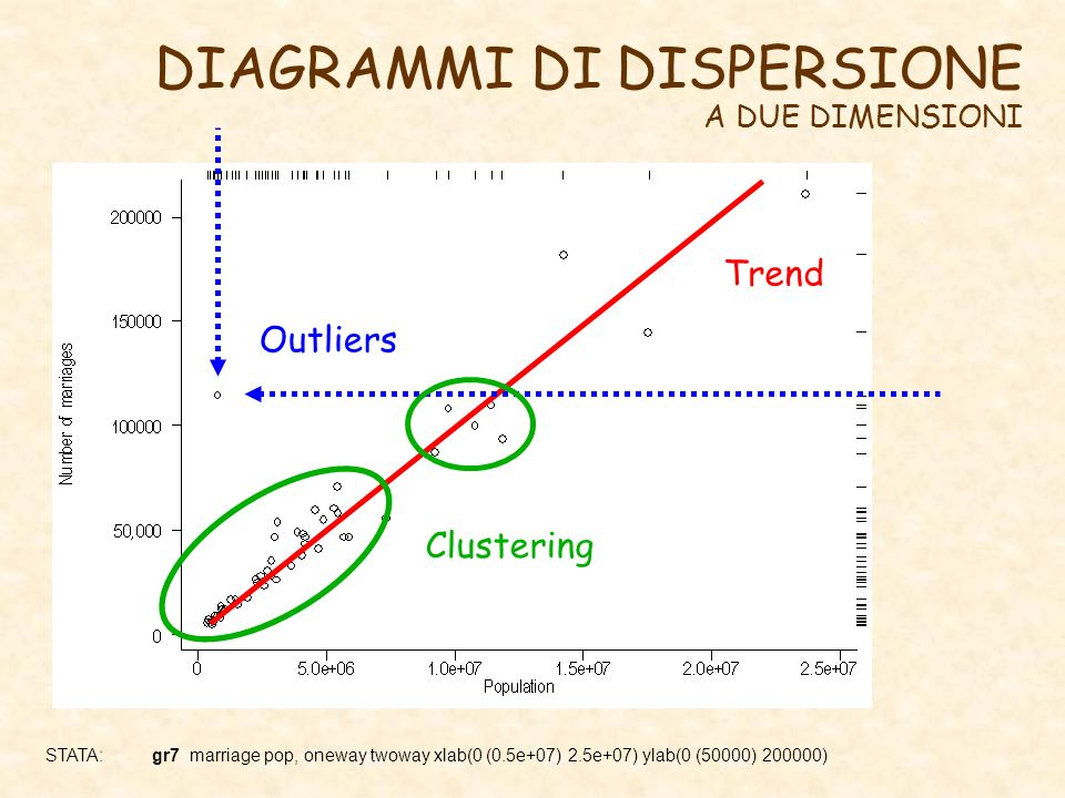 DIAGRAMMI DI DISPERSIONE A DUE DIMENSIONI STATA: gr7 marriage pop, oneway twoway xlab(0 (0.5e+07) 2.5e+07) ylab(0 (50000) 200000) Trend Outliers Clust
