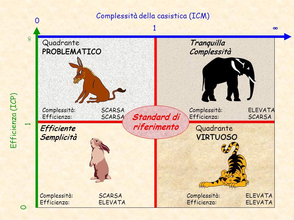 Standard di riferimento Complessità della casistica (ICM) 0 1 0 1 Efficienza (ICP) Quadrante PROBLEMATICO Complessità: SCARSA Efficienza:SCARSA Tranqu