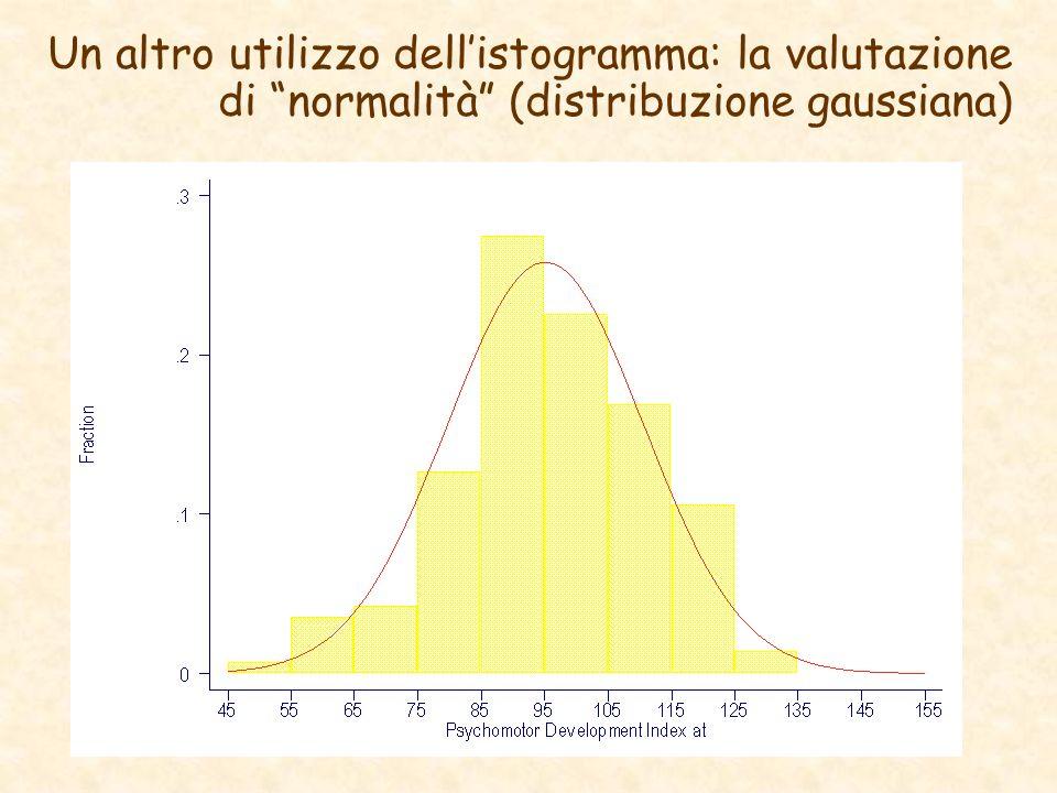 Un altro utilizzo dellistogramma: la valutazione di normalità (distribuzione gaussiana)