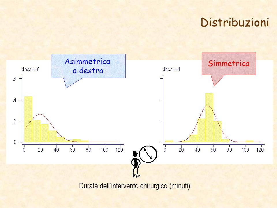Distribuzioni Simmetrica Asimmetrica a destra Durata dellintervento chirurgico (minuti)
