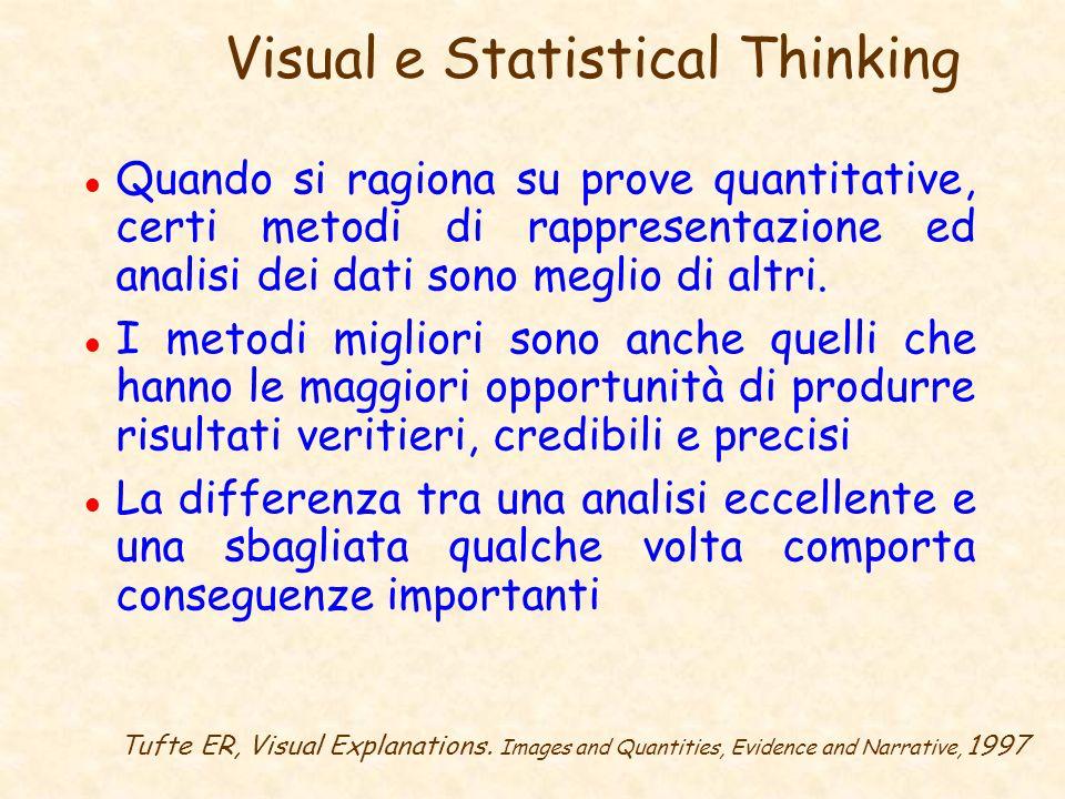 Visual e Statistical Thinking l Quando si ragiona su prove quantitative, certi metodi di rappresentazione ed analisi dei dati sono meglio di altri. l