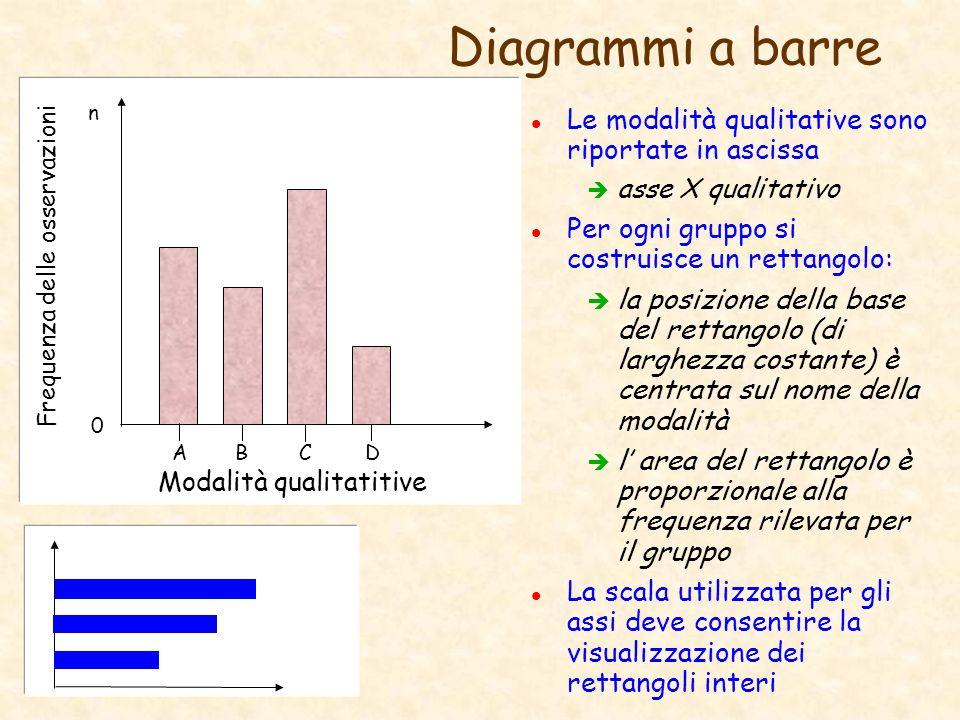 Diagrammi a barre l Le modalità qualitative sono riportate in ascissa è asse X qualitativo l Per ogni gruppo si costruisce un rettangolo: è la posizio
