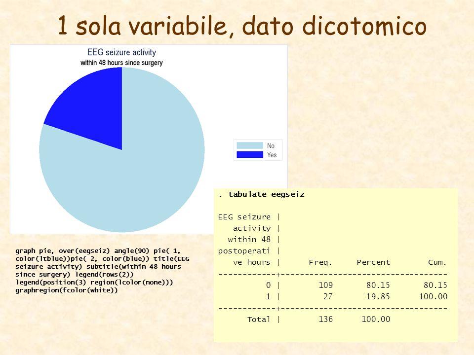 1 sola variabile, dato dicotomico. tabulate eegseiz EEG seizure | activity | within 48 | postoperati | ve hours | Freq. Percent Cum. ------------+----