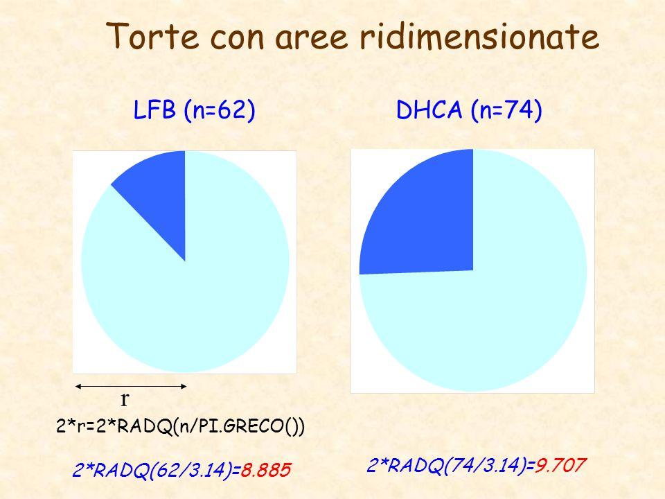 Torte con aree ridimensionate LFB (n=62)DHCA (n=74) 2*r=2*RADQ(n/PI.GRECO()) 2*RADQ(62/3.14)=8.885 r 2*RADQ(74/3.14)=9.707