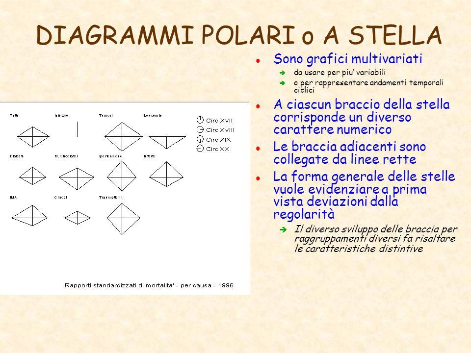 DIAGRAMMI POLARI o A STELLA l Sono grafici multivariati è da usare per piu variabili è o per rappresentare andamenti temporali ciclici l A ciascun bra