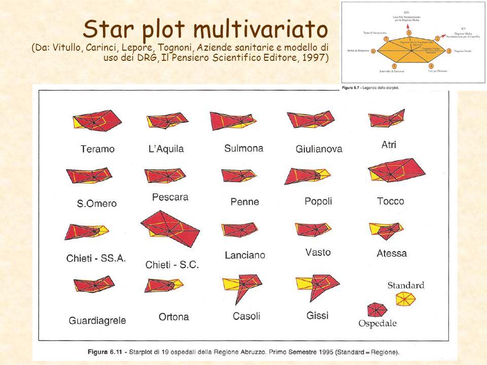 Star plot multivariato (Da: Vitullo, Carinci, Lepore, Tognoni, Aziende sanitarie e modello di uso dei DRG, Il Pensiero Scientifico Editore, 1997)