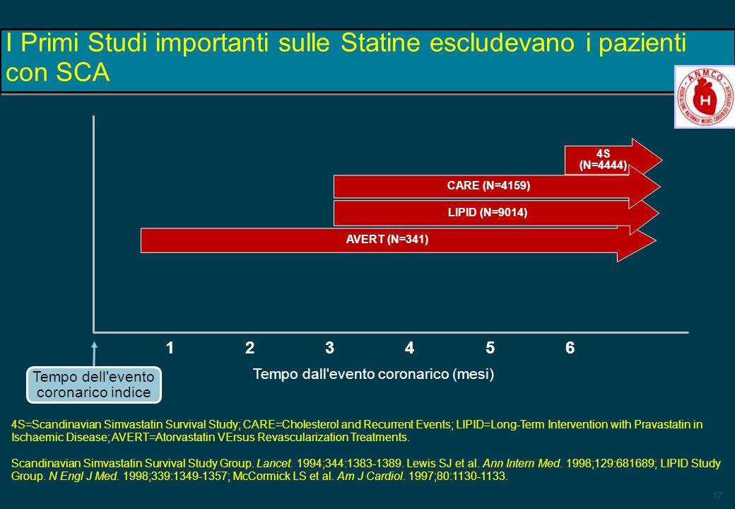 17 AVERT (N=341) I Primi Studi importanti sulle Statine escludevano i pazienti con SCA 4S (N=4444) 4S=Scandinavian Simvastatin Survival Study; CARE=Ch