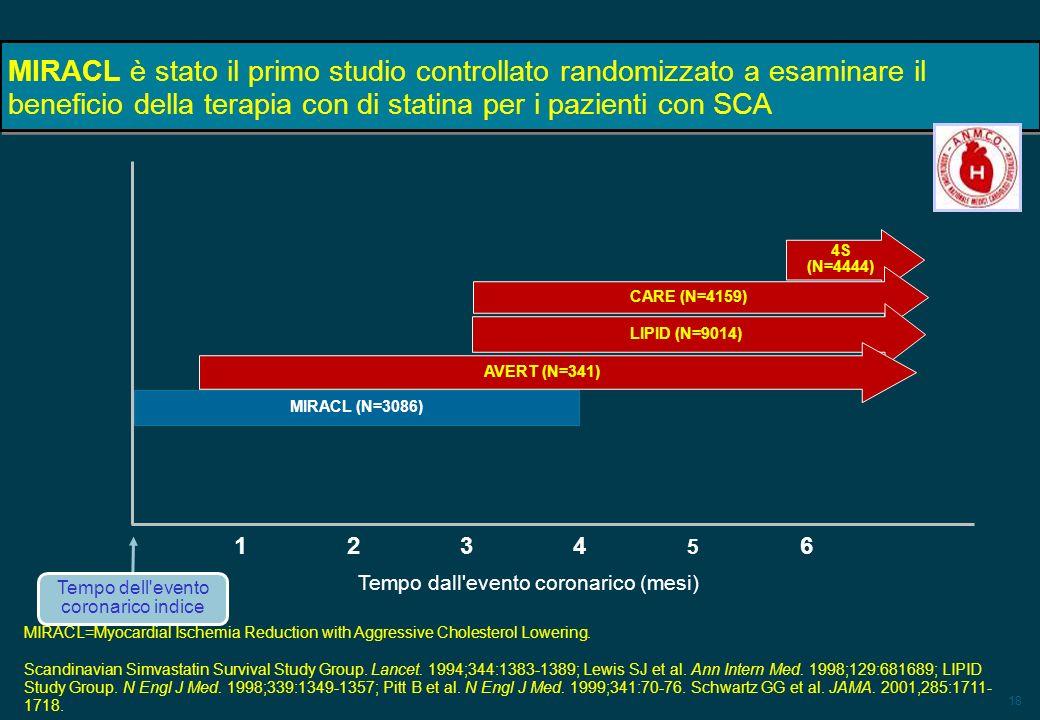 18 MIRACL è stato il primo studio controllato randomizzato a esaminare il beneficio della terapia con di statina per i pazienti con SCA 4S (N=4444) CA