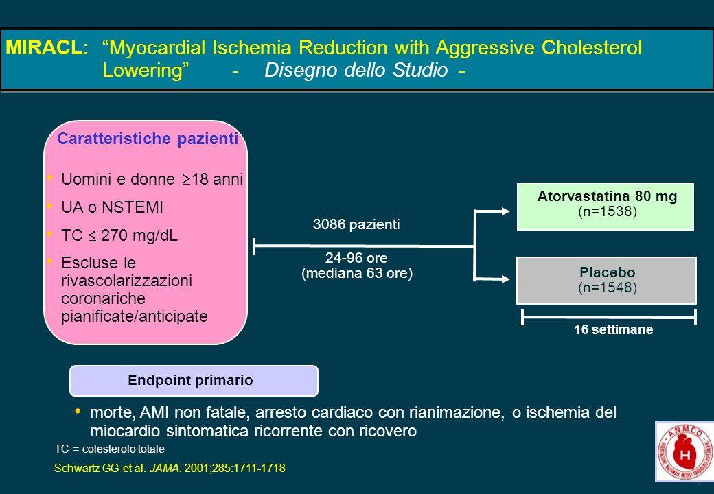 19 3086 pazienti 24-96 ore (mediana 63 ore) Uomini e donne 18 anni UA o NSTEMI TC 270 mg/dL Escluse le rivascolarizzazioni coronariche pianificate/ant