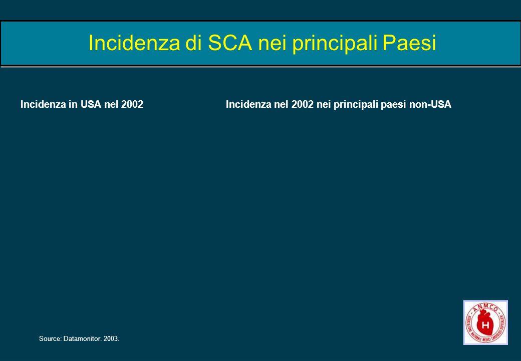 Incidenza di SCA nei principali Paesi Source: Datamonitor. 2003. Incidenza in USA nel 2002Incidenza nel 2002 nei principali paesi non-USA