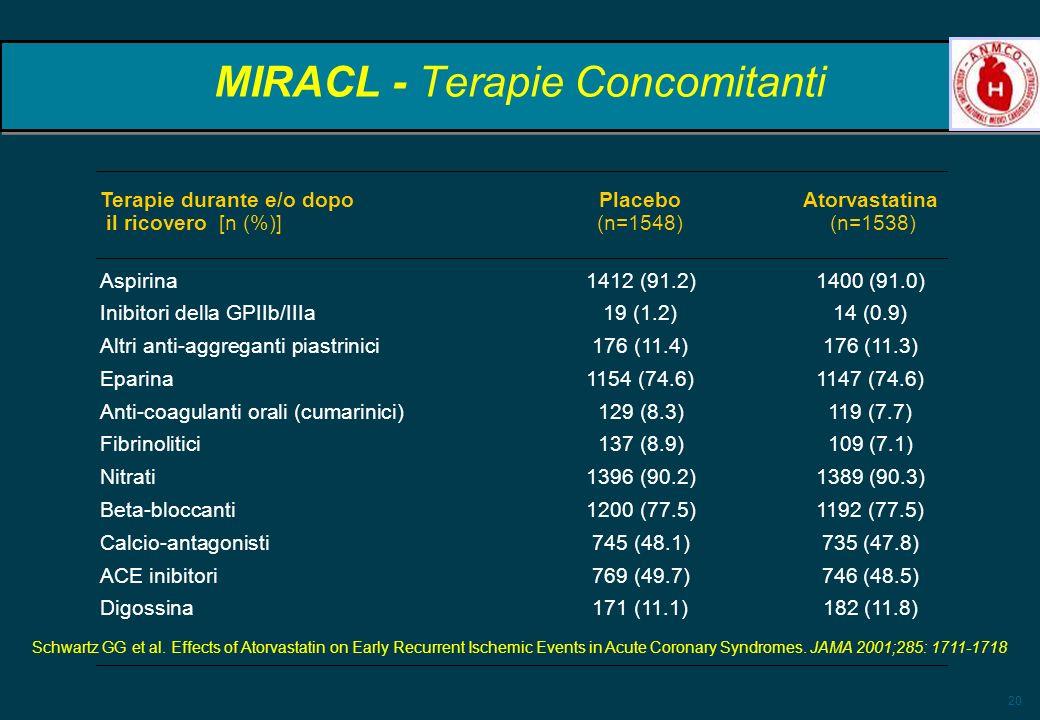 20 MIRACL - Terapie Concomitanti Terapie durante e/o dopo PlaceboAtorvastatina il ricovero [n (%)] (n=1548) (n=1538) Aspirina 1412 (91.2)1400 (91.0) I