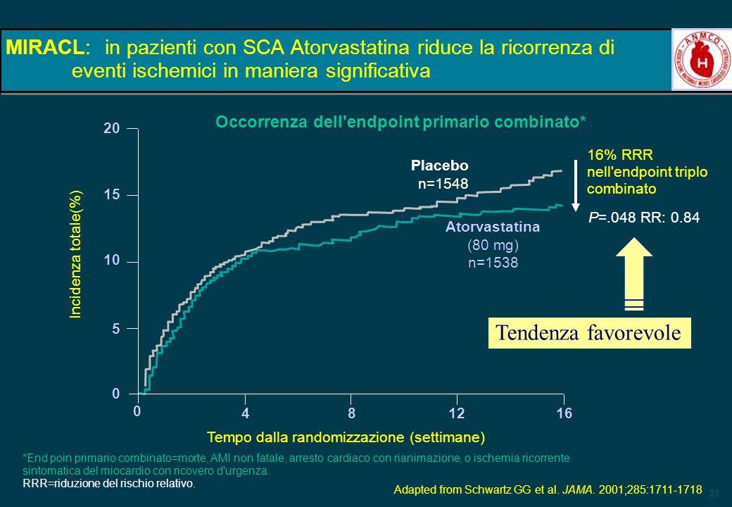 21 MIRACL:in pazienti con SCA Atorvastatina riduce la ricorrenza di eventi ischemici in maniera significativa P=.048 RR: 0.84 20 15 10 5 0 Placebo n=1