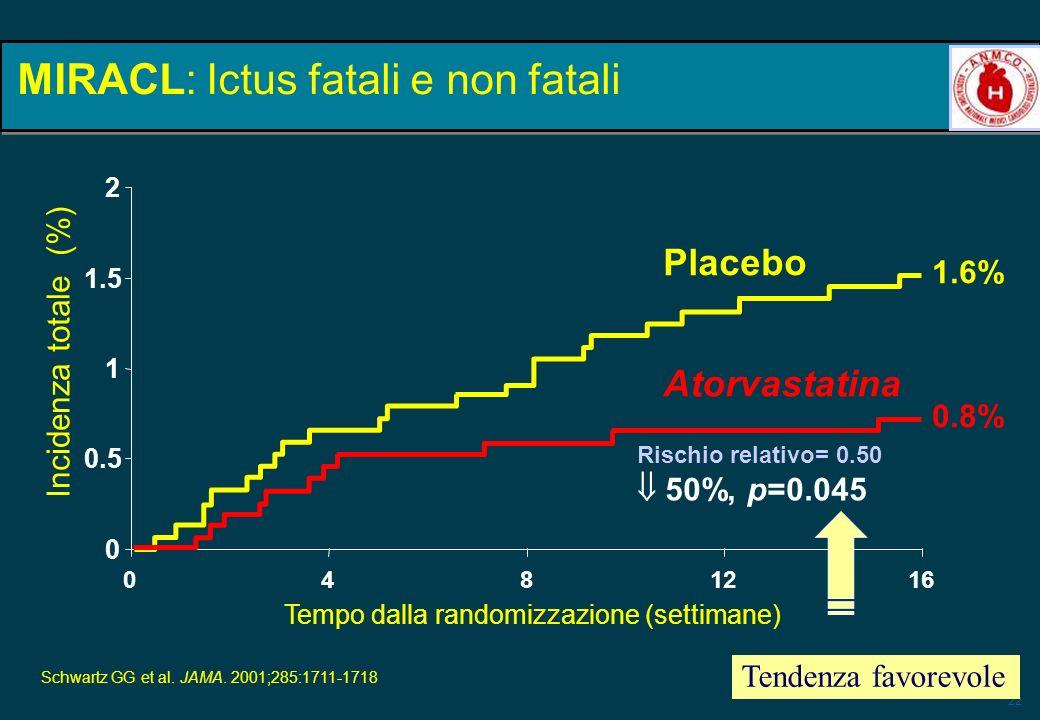 22 0 0.5 1 1.5 2 0 48 1216 Tempo dalla randomizzazione (settimane) Incidenza totale (%) Rischio relativo= 0.50 50%, p=0.045 Atorvastatina Placebo 1.6%