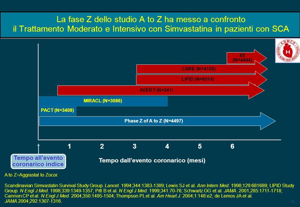 28 La fase Z dello studio A to Z ha messo a confronto il Trattamento Moderato e Intensivo con Simvastatina in pazienti con SCA 4S (N=4444) CARE (N=415